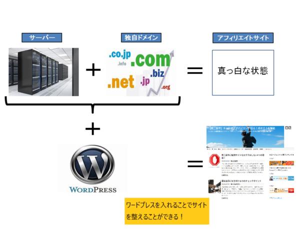 【手順⑧】WordPressをインストールする