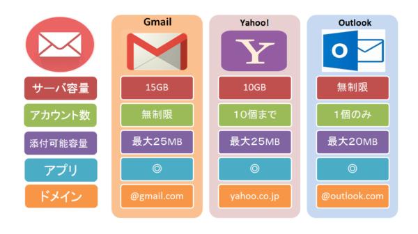 フリーメールサービス比較