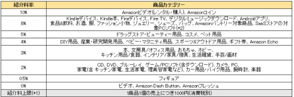 amazonアフィリエイト料率