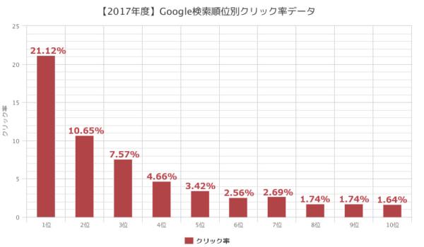 Googleクリック率データ