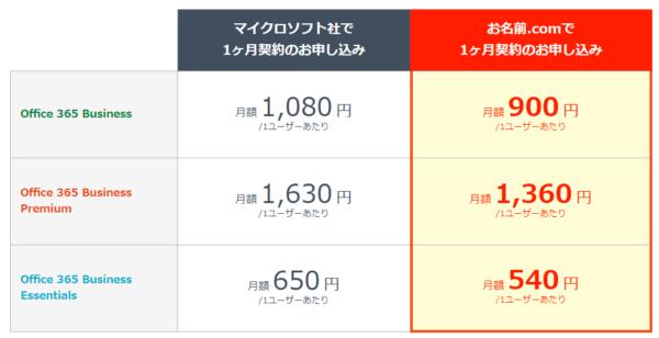 ◆お名前.comならoffice365が安く買える!?
