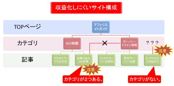 ◆アフィリエイトサイト構成の基本形