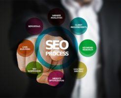 アフィリエイトサイトを検索エンジンで上位表示させる仕組みとは?