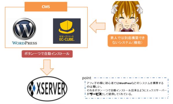 ◆エックスサーバーが人気な理由