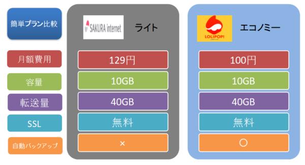 さくらのレンタルサーバのおすすめプラン