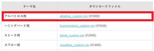 WordPressにアルバトロスを設定する方法