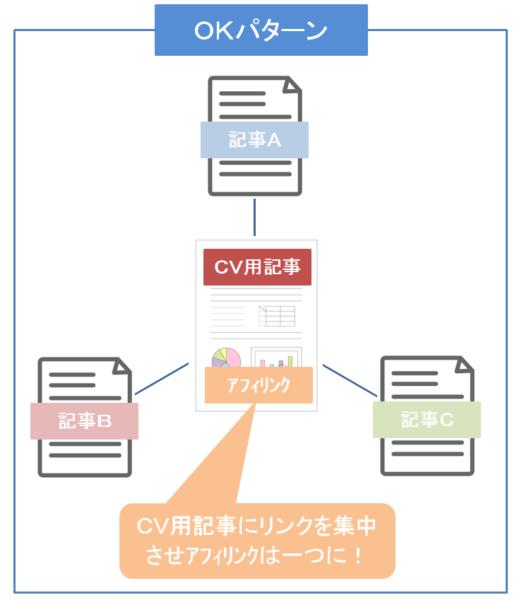 OKパターン(CV用記事)