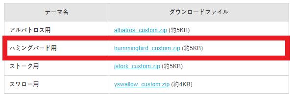 WordPressにハミングバードを設定する方法