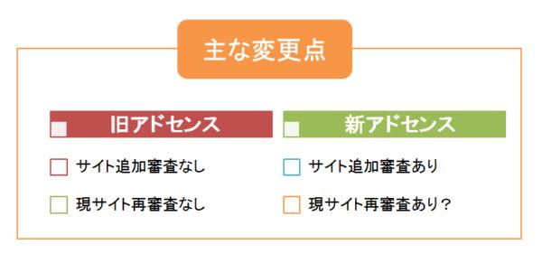 Googleアドセンスのサイト追加に審査あり!?