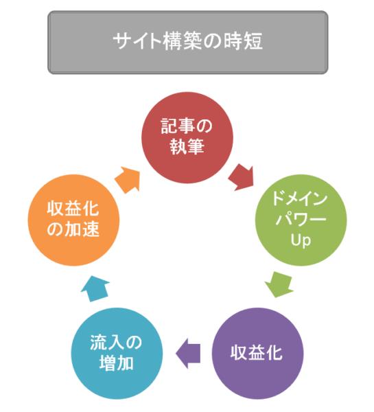 ①アフィンガー5は初心者でもサイト作りが簡単