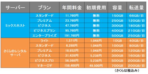料金比較④ミックスホストVSさくらのレンタルサーバ