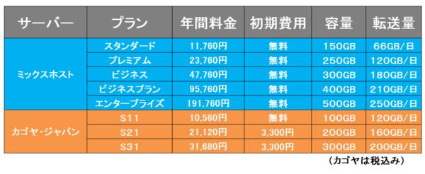 料金比較⑦ミックスホストVSカゴヤ・ジャパン