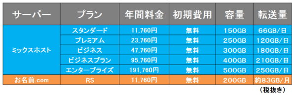 料金比較②ミックスホストVSお名前.com
