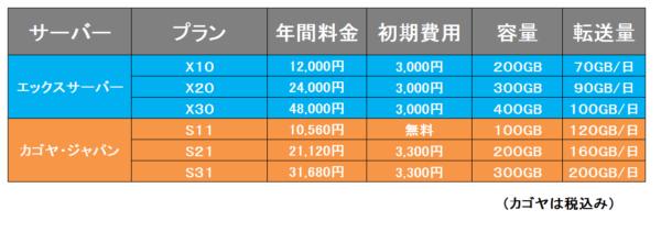 料金比較⑧エックスサーバーVSカゴヤ・ジャパン