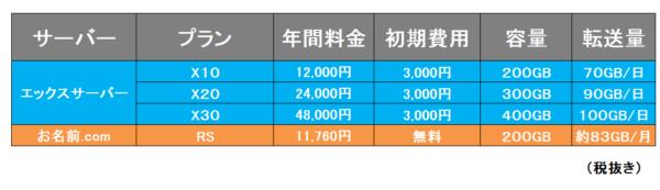 料金比較③エックスサーバーVSお名前.com