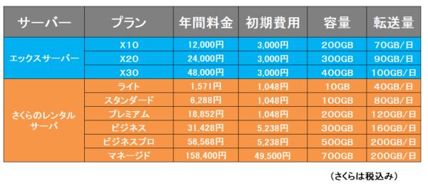 料金比較⑤エックスサーバーVSさくらのレンタルサーバ