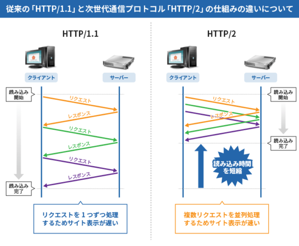 WEBサイト高速化対応 : Xアクセラレータ、HTTP/2、ブラウザキャッシュ設定など