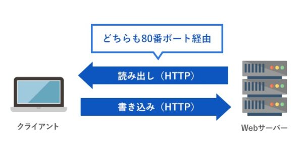 通常のHTTPと同様に通信ができるのはwebdavを利用する上での大きなメリットです。