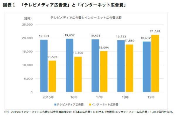 インターネット広告費の推移