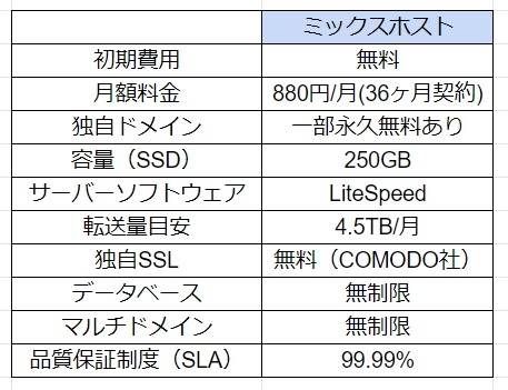 ミックスホストとお名前ドットコムのサーバースペック比較!